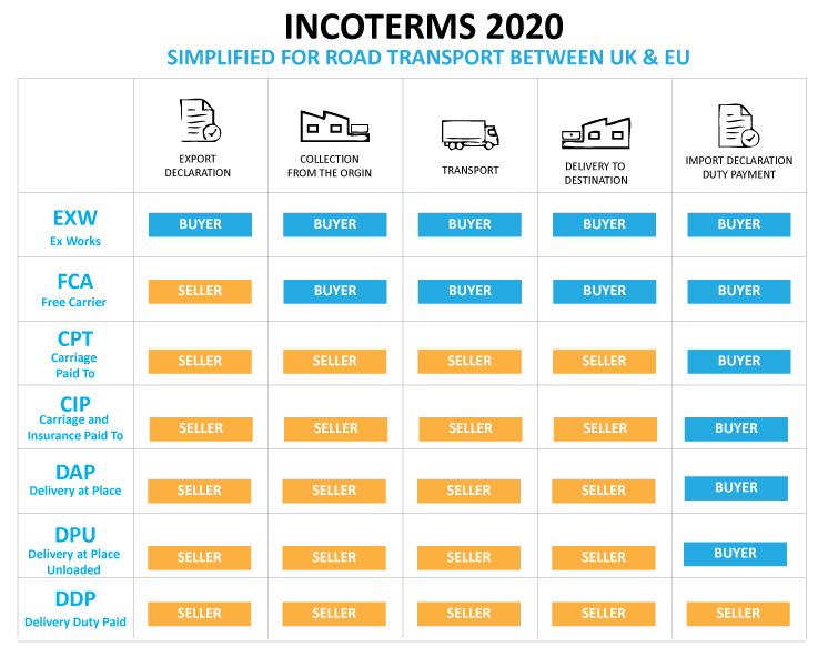 Incoterms Customs EX1 Transit T1 - understand and arrange ...
